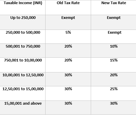 Budget 2020-comparison between old tax rates and new tax rates